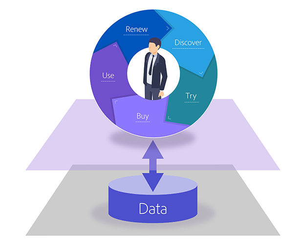 DDOM(Data-Driven-Operating-Model)