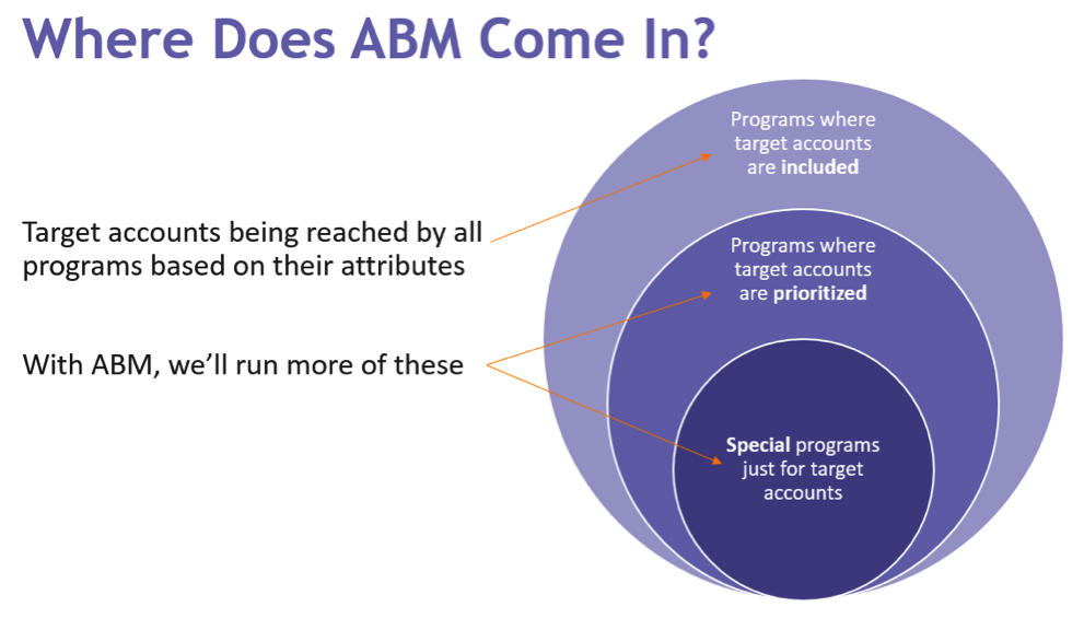How-to-incorporate-ABM-into-your-Multichannel-Strategy.png
